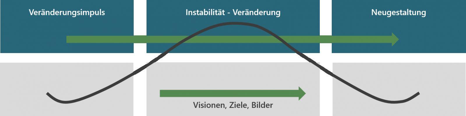 Instabilität2